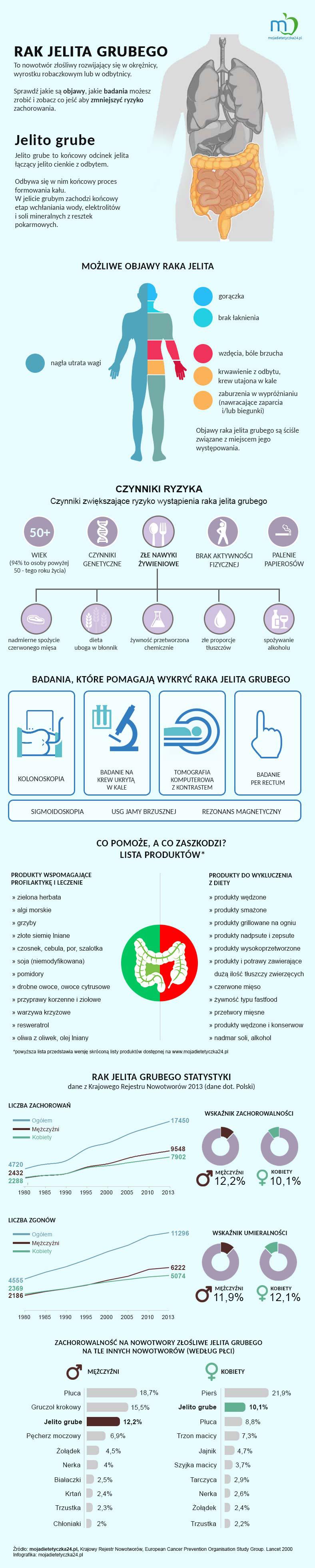 rak jelita grubego Infografika